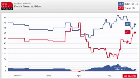Neck-and-Neck Polls Bring Biden to Tampa