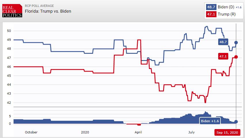 Neck-and-Neck+Polls+Bring+Biden+to+Tampa